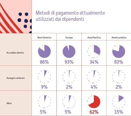 ricerca ADP: infografica pagamenti stipendi