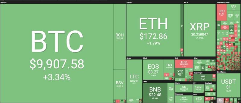 bitcoin threshold