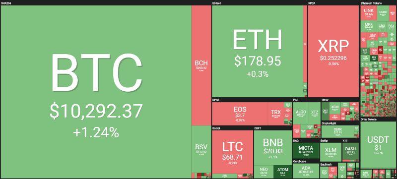 Dash price Coinbase
