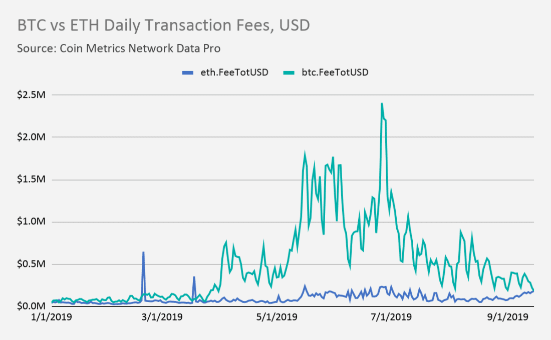 ethereum eth bitcoin fee