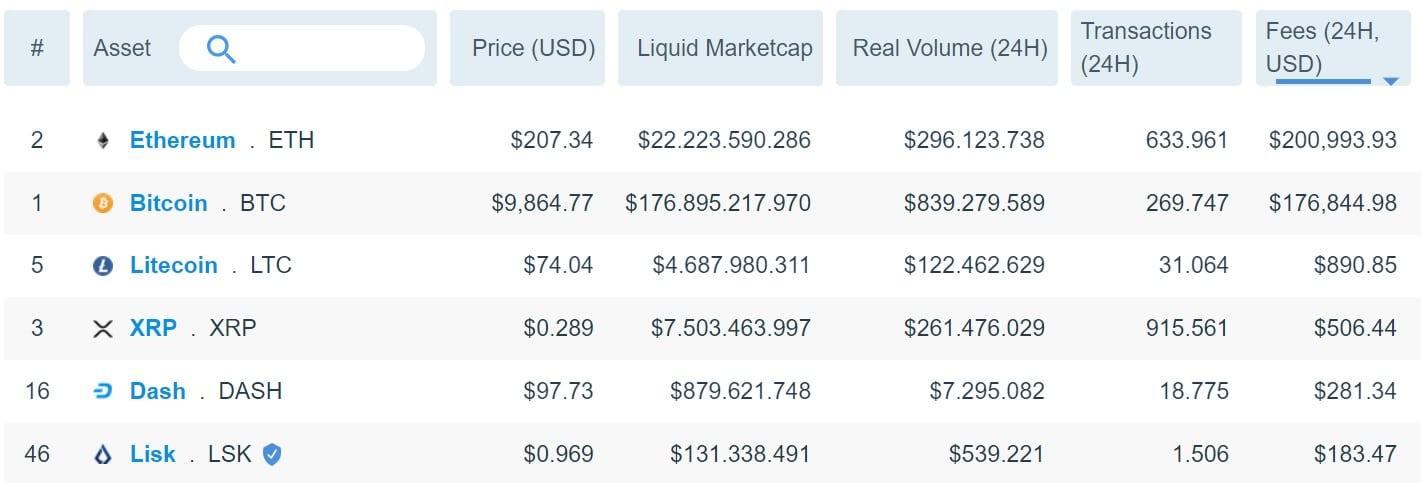 ethereum fees bitcoin