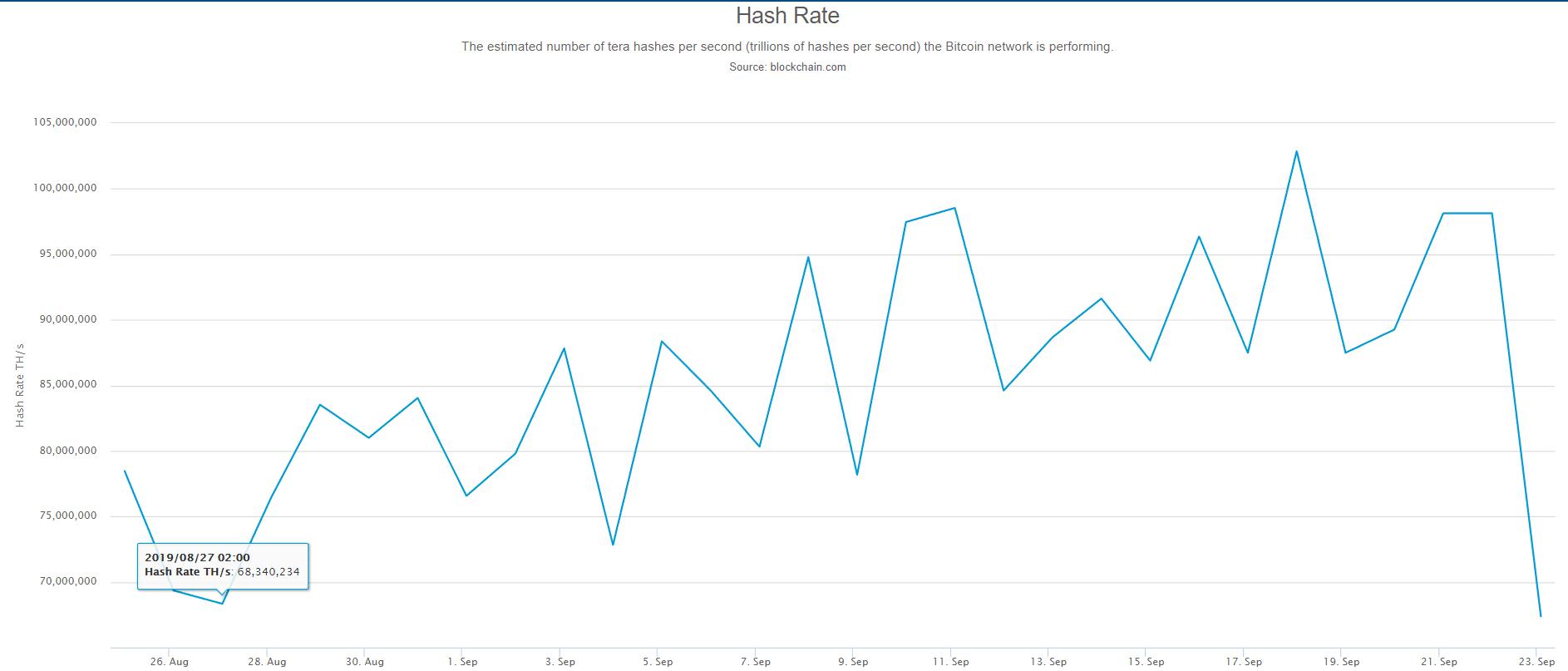 Crollo hashrate di Bitcoin