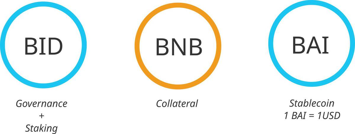 BiDao Binance Chain