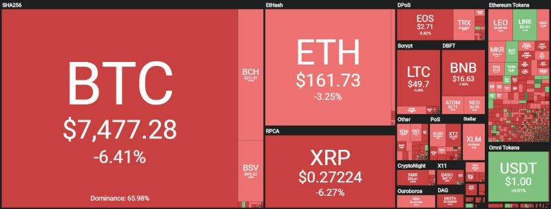 Come investire con successo in bitcoin