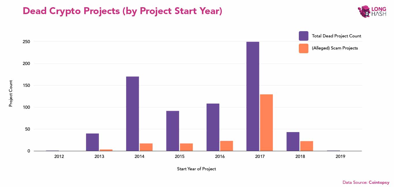 Dead crypto projects