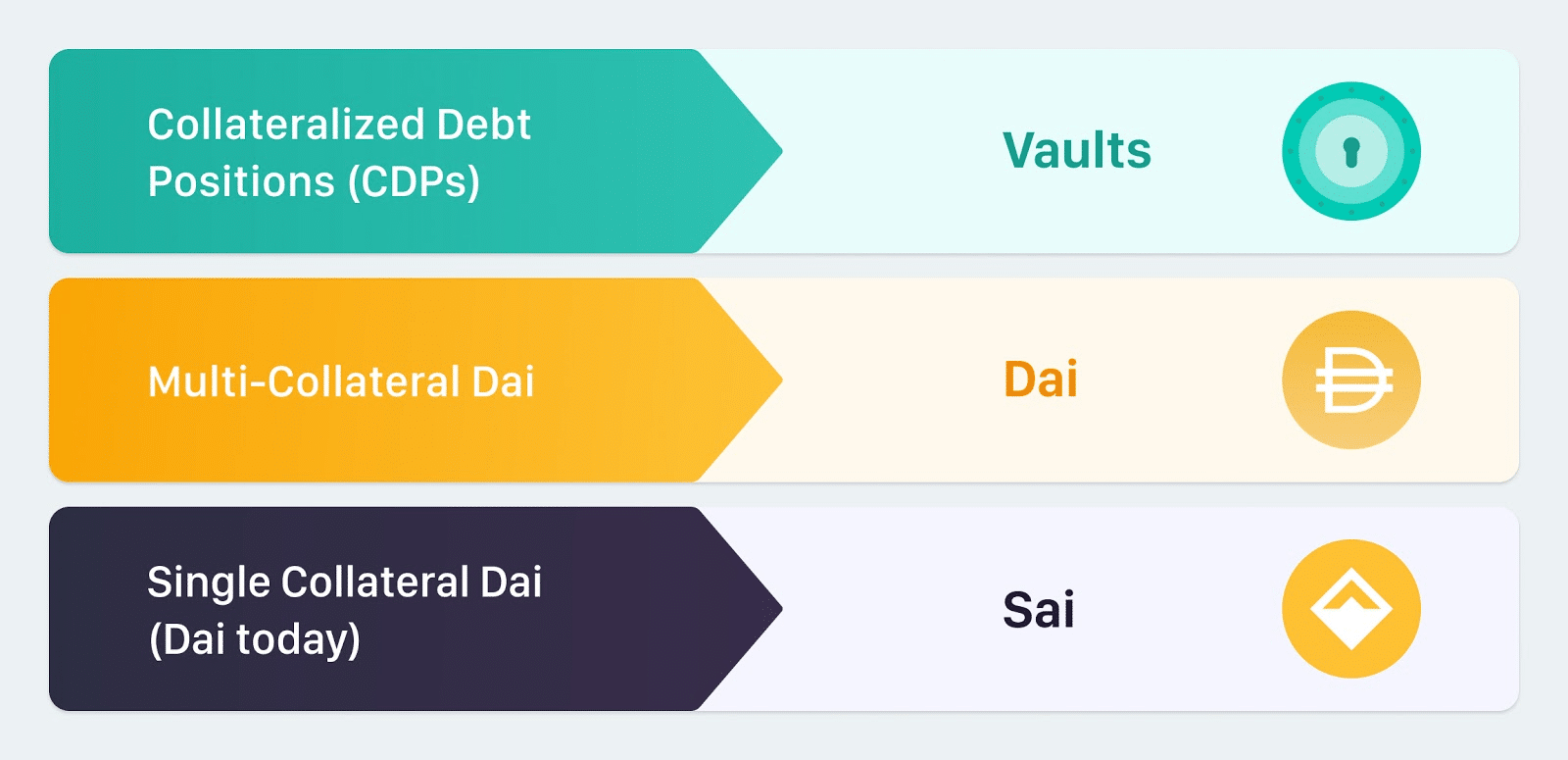 multi collateral dai update