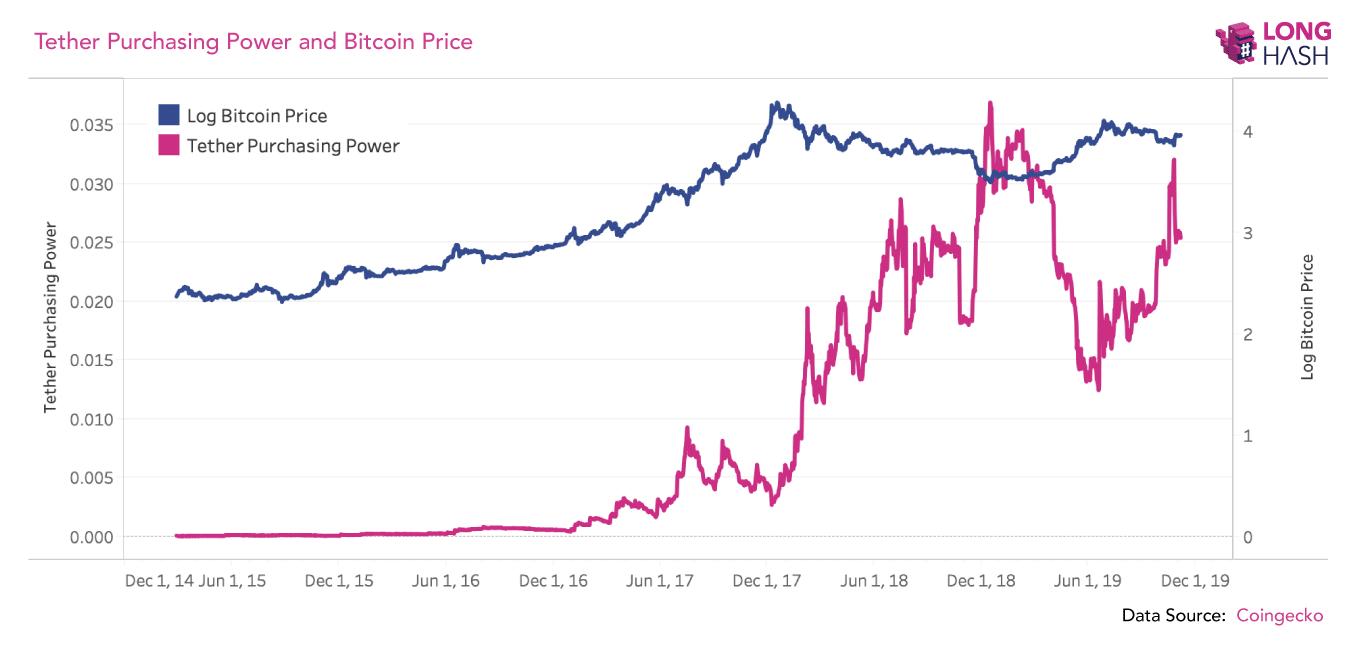 Tether manipolazione bitcoin
