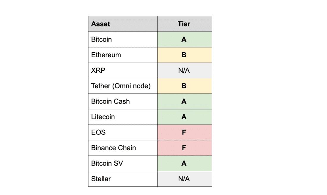 come accelerare la sincronizzazione del core bitcoin)