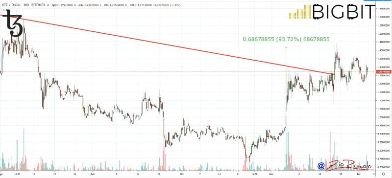 bitcoin decreases
