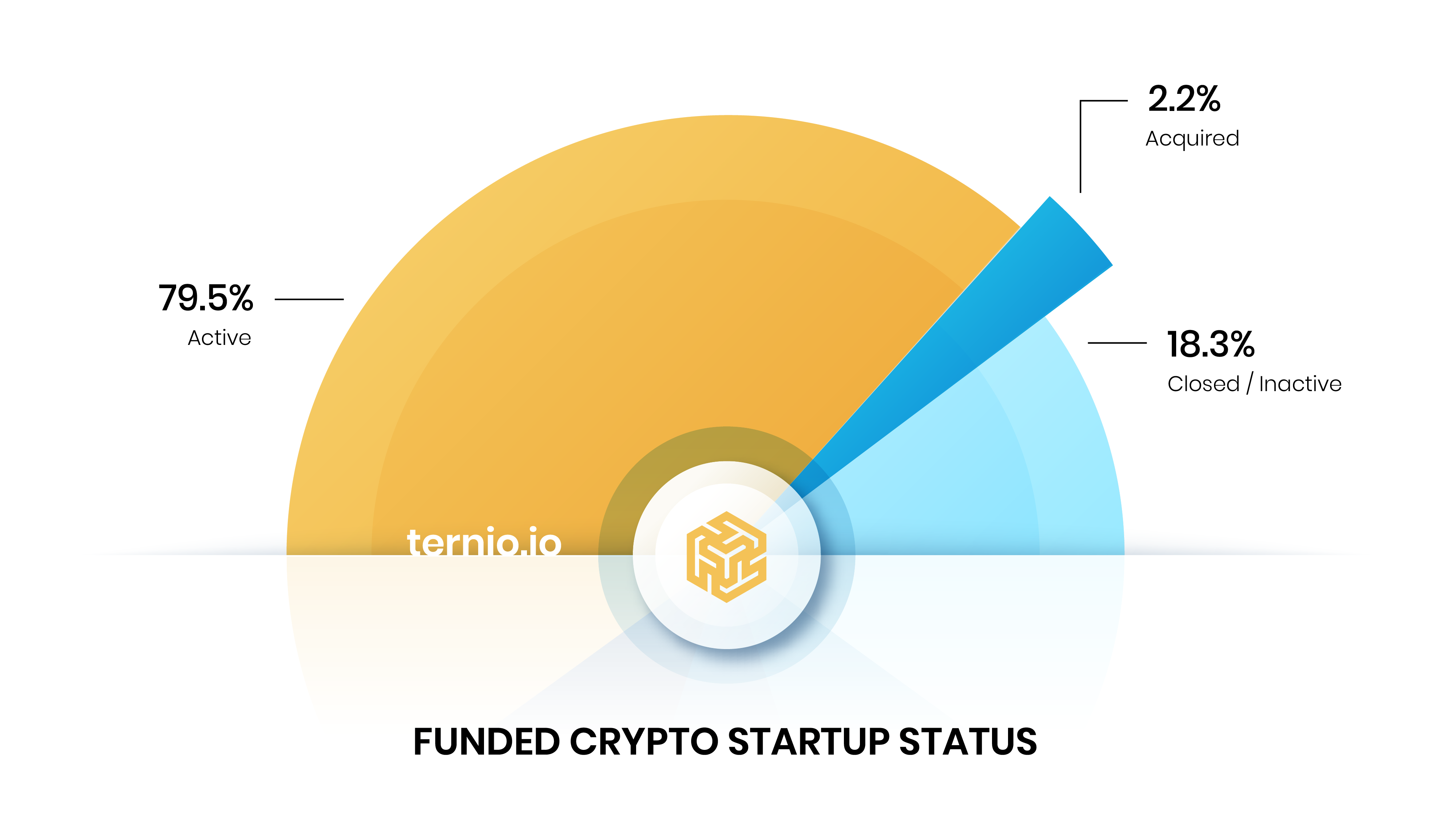 crypto-investments