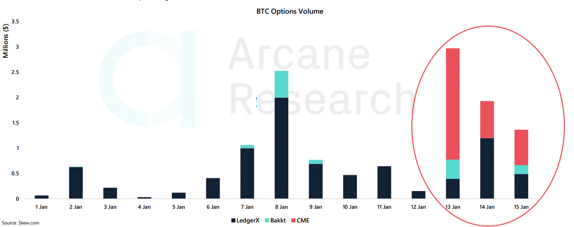 Bakkt CME bitcoin volumes