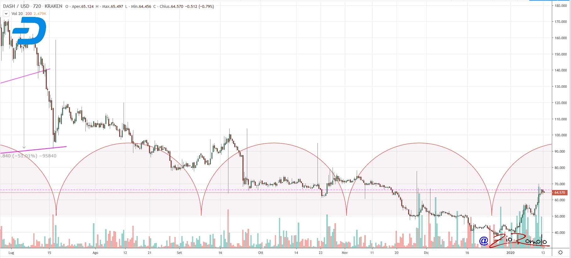 Bitcoin Satoshi Vision prezzo