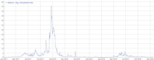 comisioane de tranzacționare bitcoin