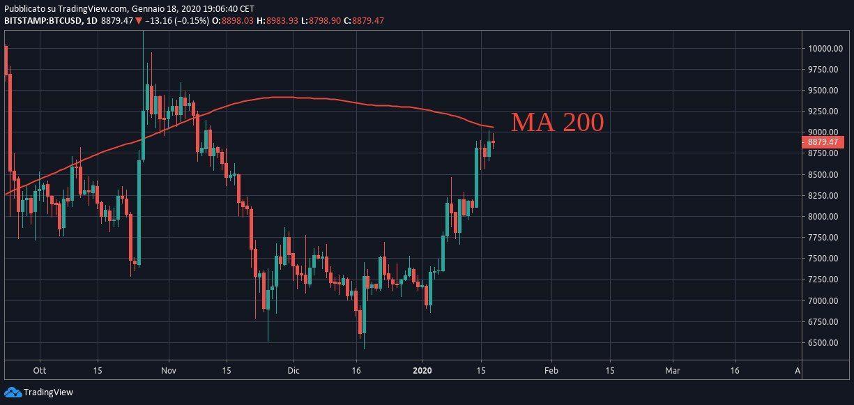 bitcoin bullriun 2020