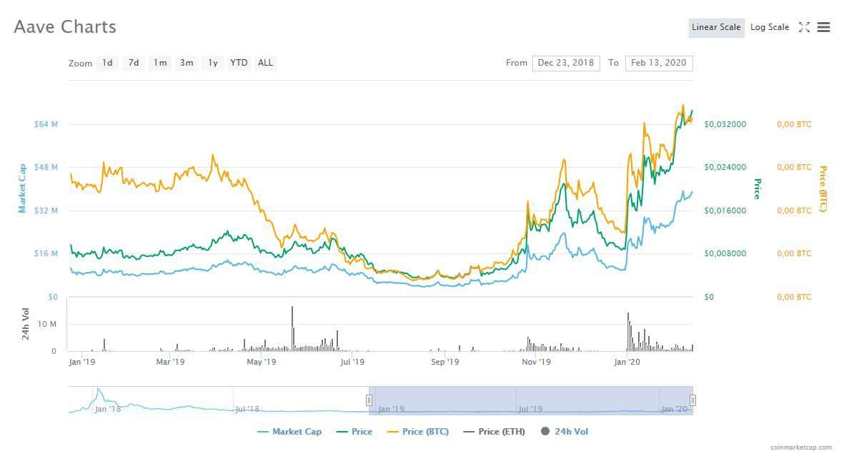 Aave chart