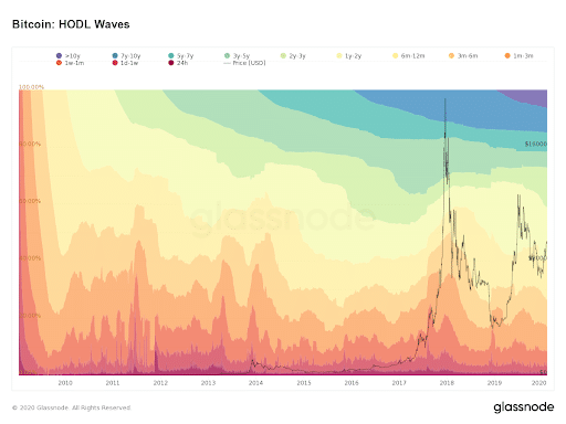 inversores minoristas de bitcoin