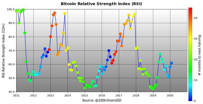 Bitcoin RSI
