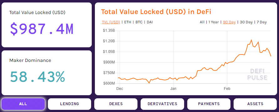Defi total value