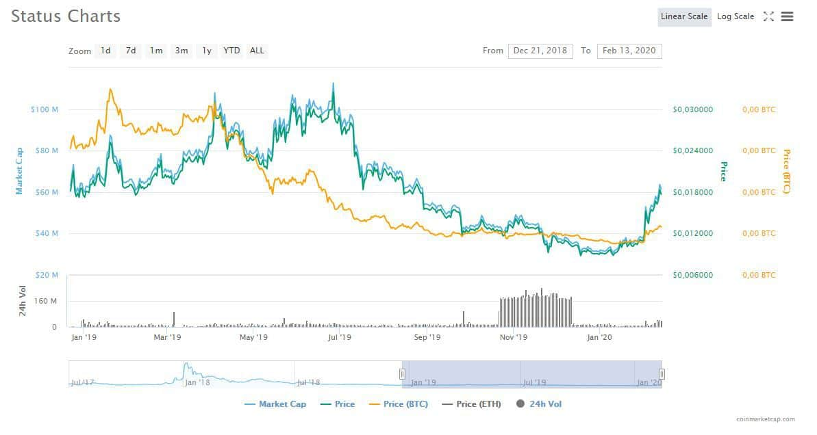 SNT charts