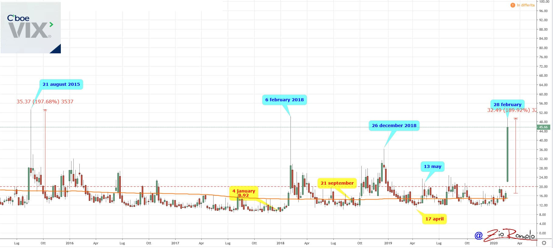 sarà bitcoin entrare mercato azionario)