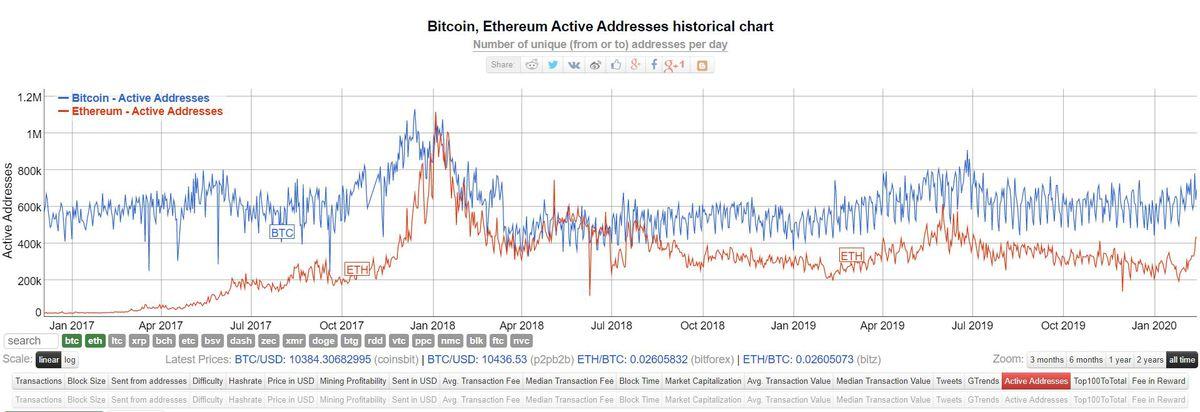 BTC vs ETH address