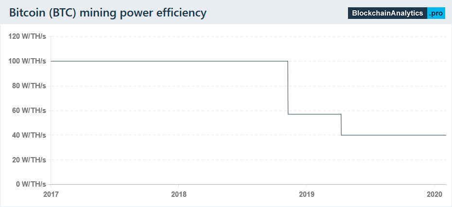 btc mining power efficiency