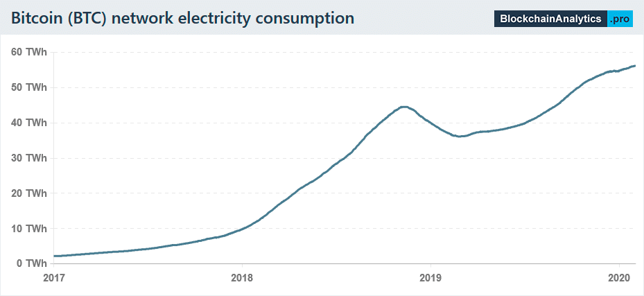 btc network electricity consumption