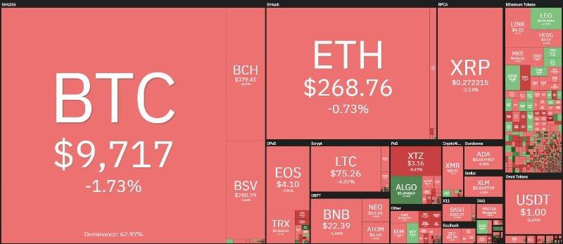 coin360 20200224
