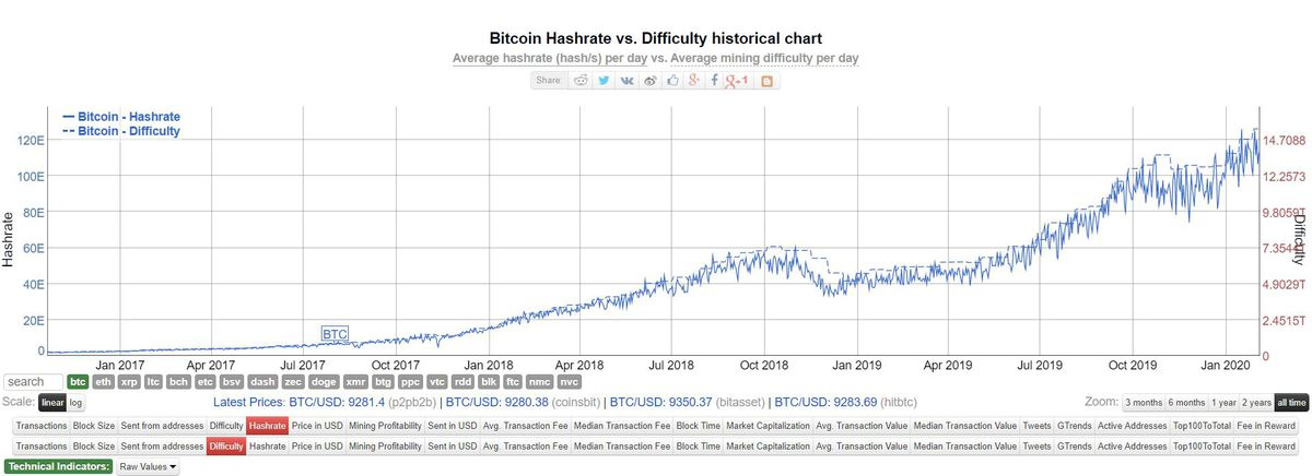 bitcoin hashrate