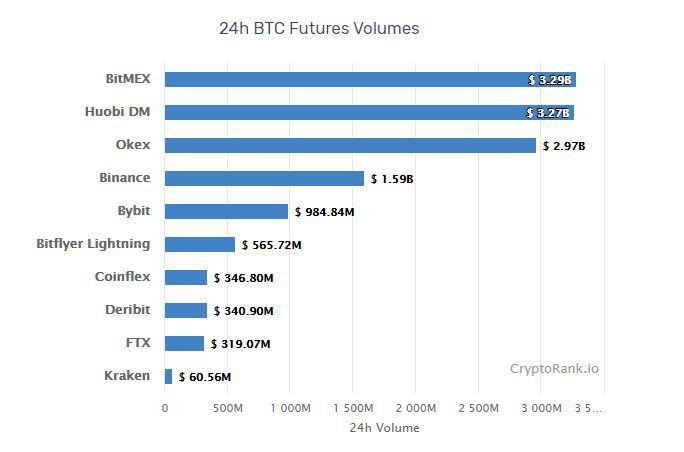 bitcoin scambio derivati