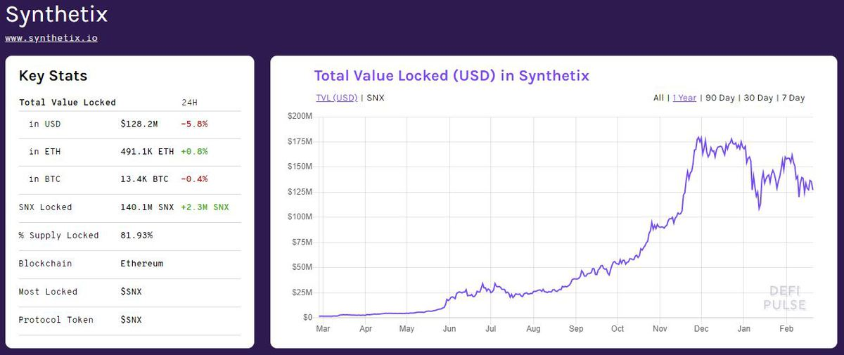 Synthetix ETH collateral