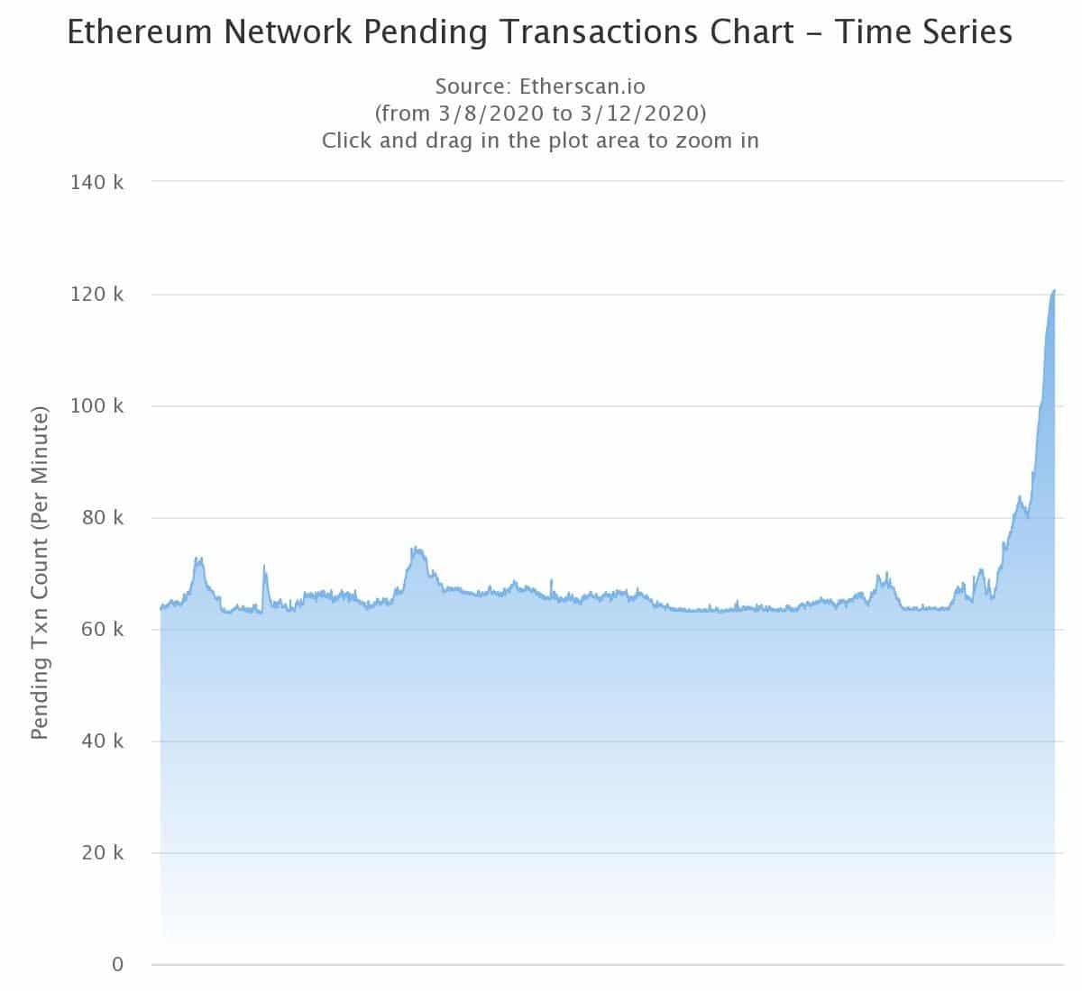 colapso de la red ethereum