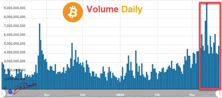 Volumen diario de Bitcoin