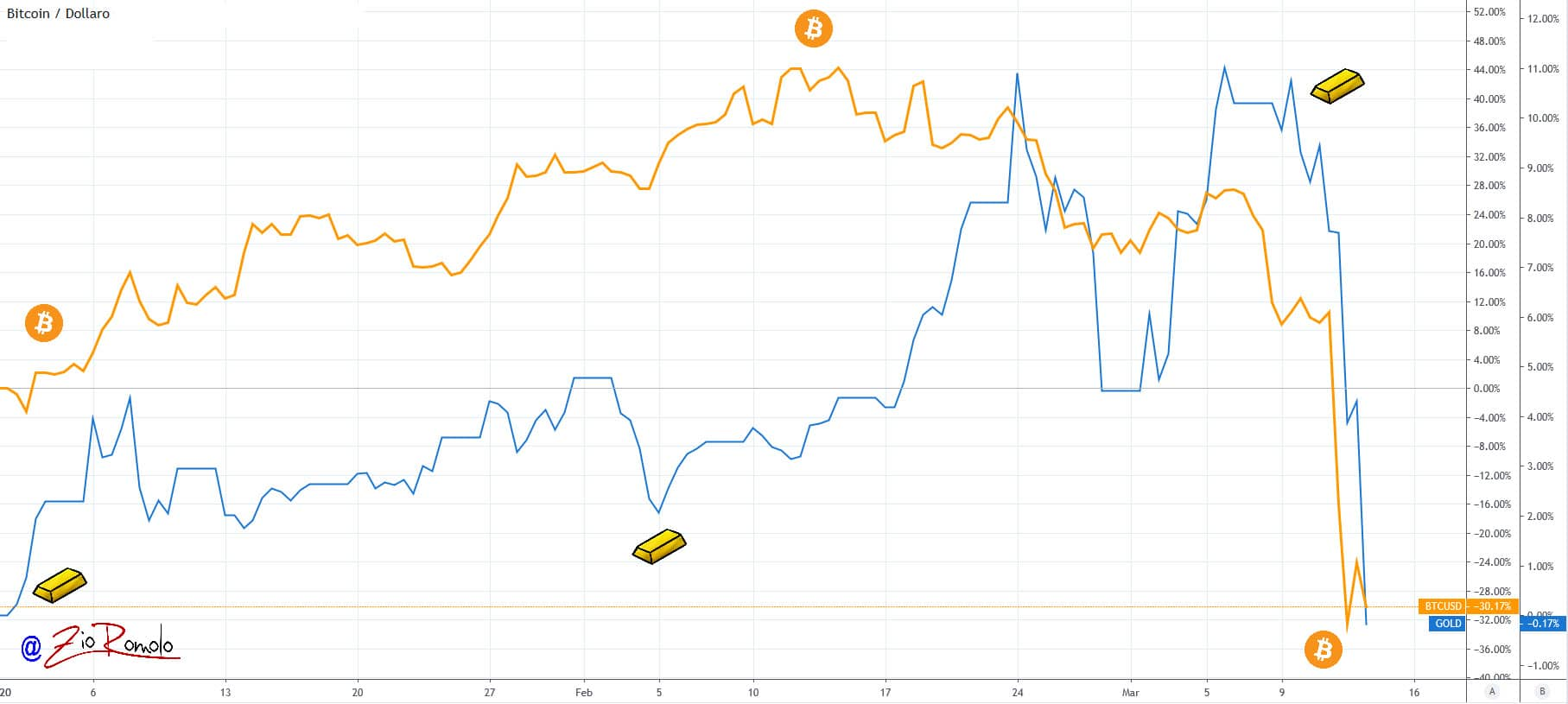 BTC vs GOLD 20200313