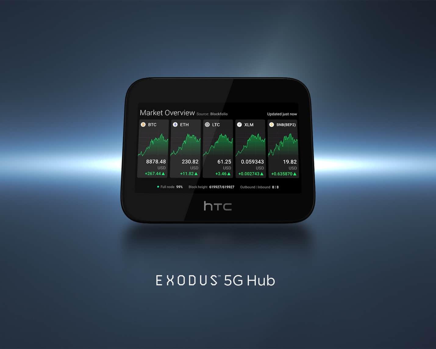 HTC lancia il router privato EXODUS 5G Hub con full node Bitcoin