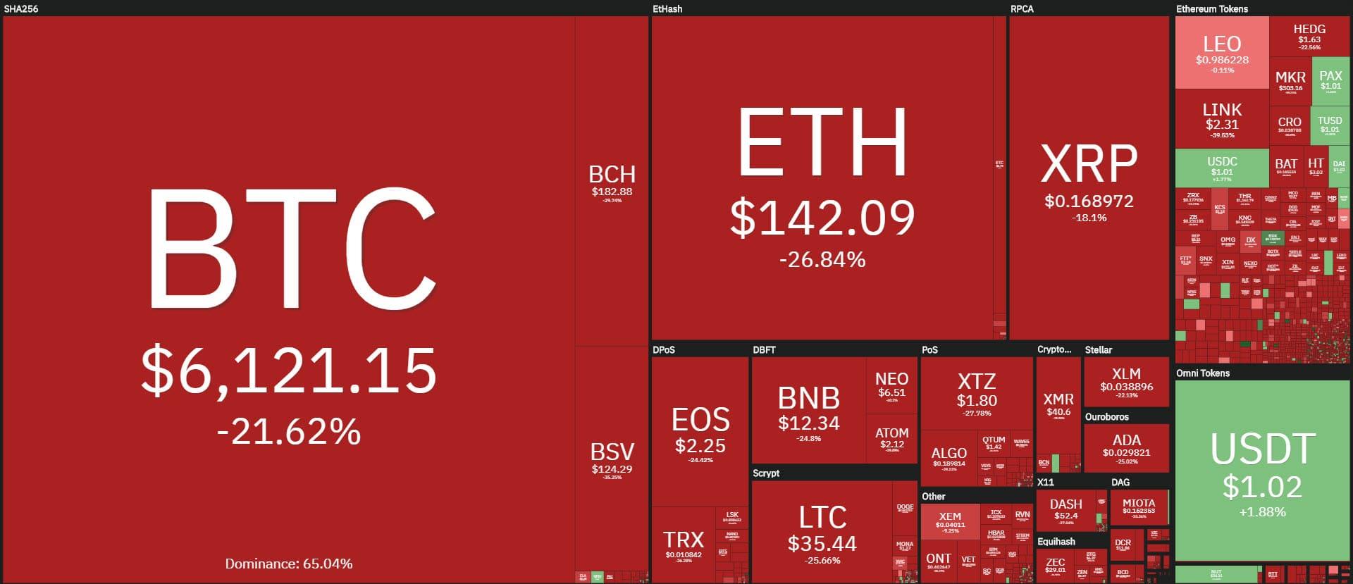 coin360 20200312