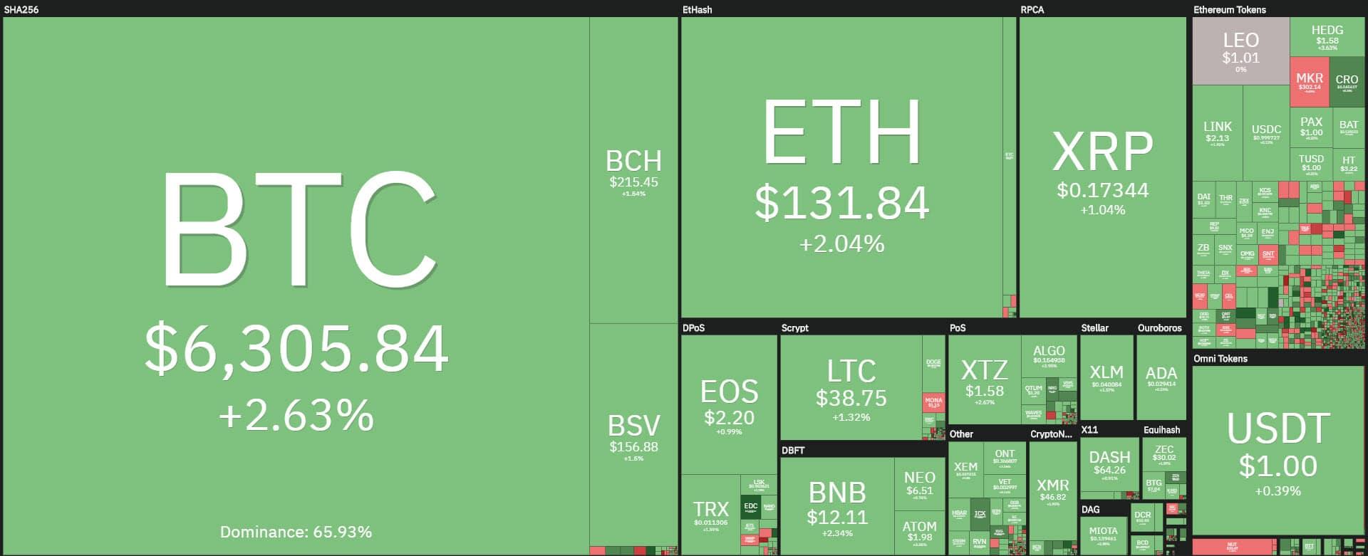 coin360 20200330