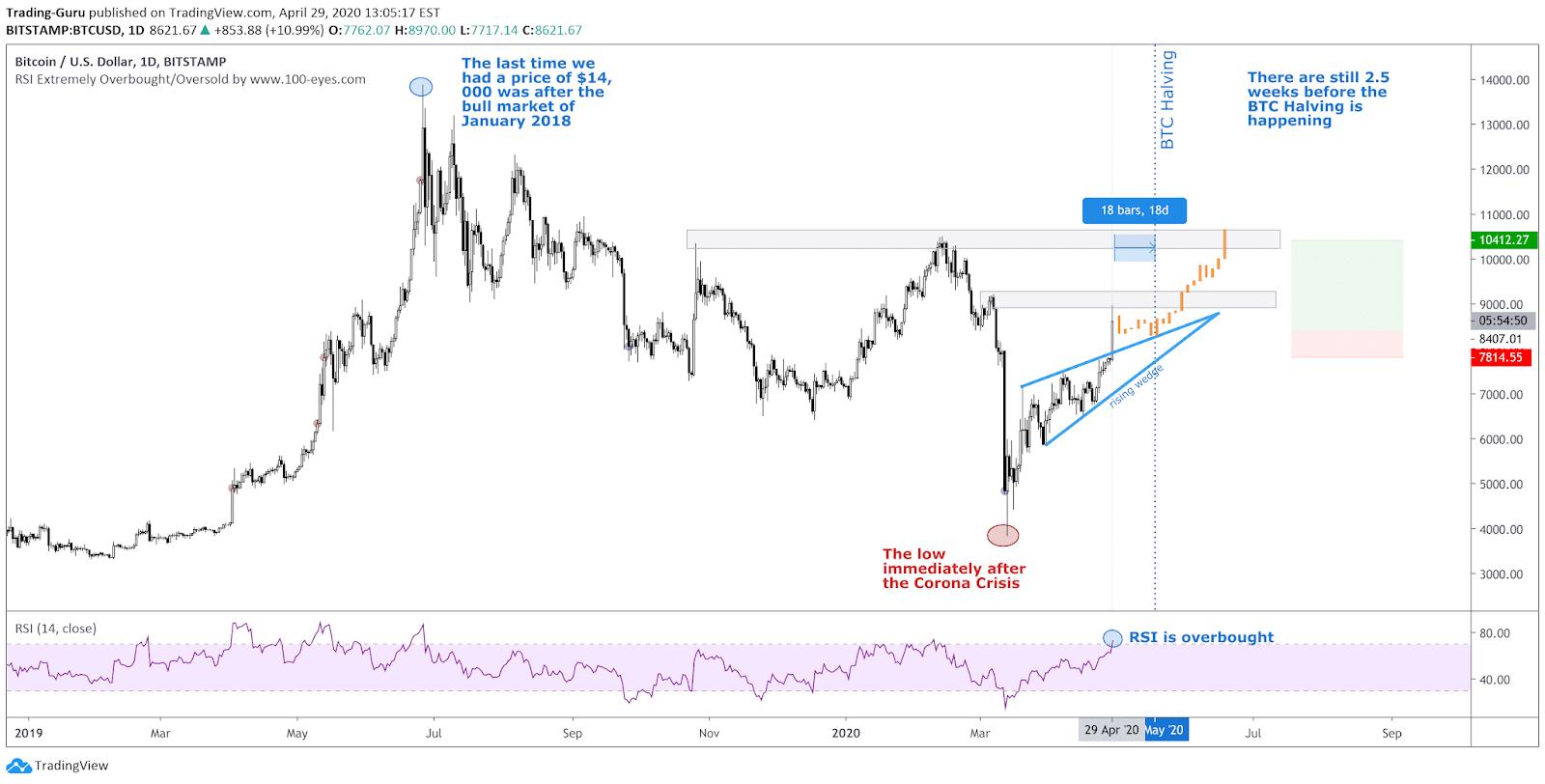 BTC tradingview
