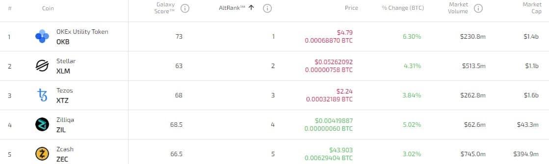 top 5 altcoins