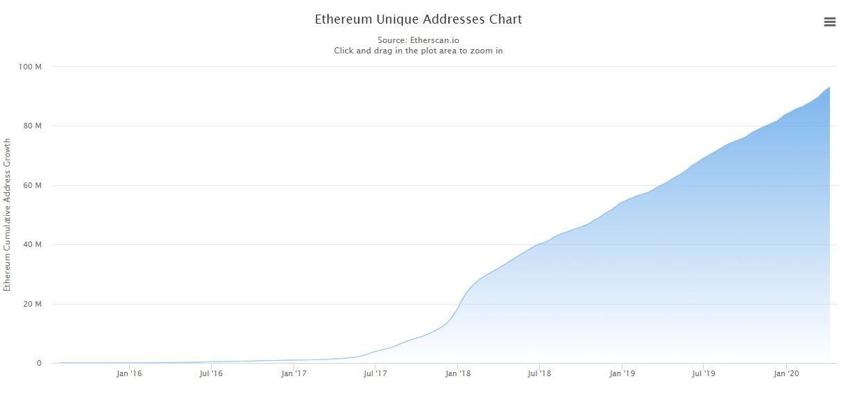 Ethereum addresses