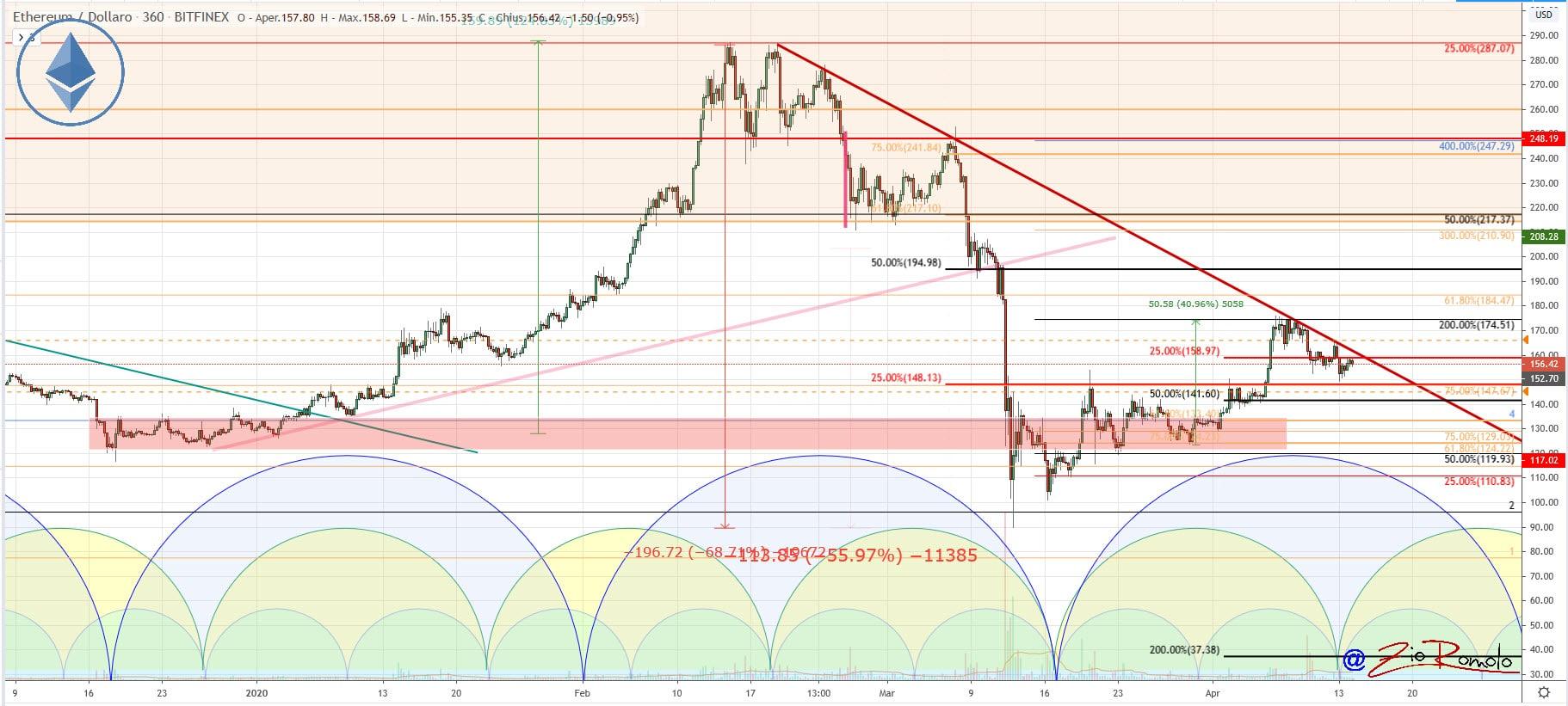 bitcoin volatilità