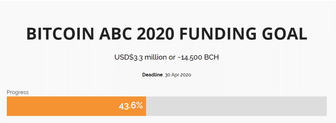 Bitcoin ABC funding goal