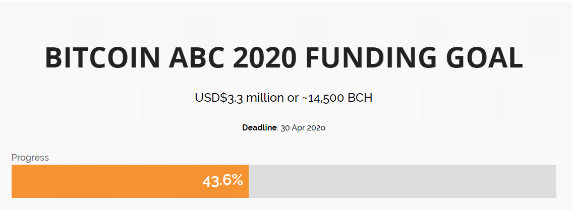 Bitcoin ABC funding goal
