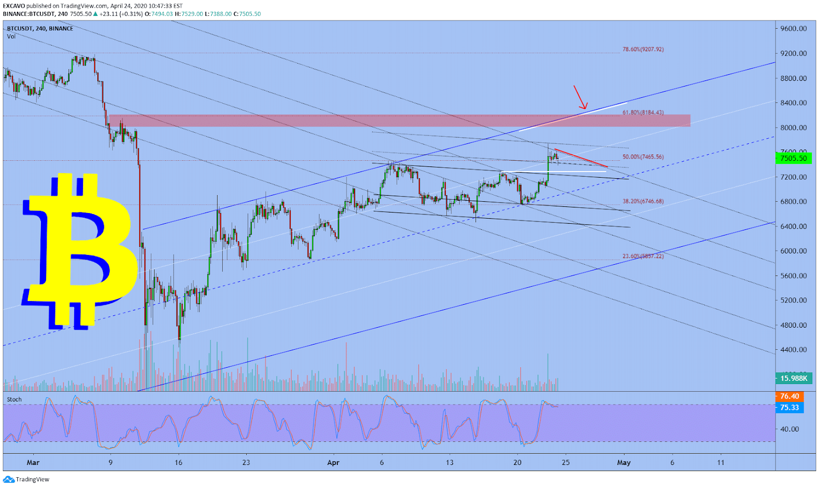 bitcoin tradingview analysis