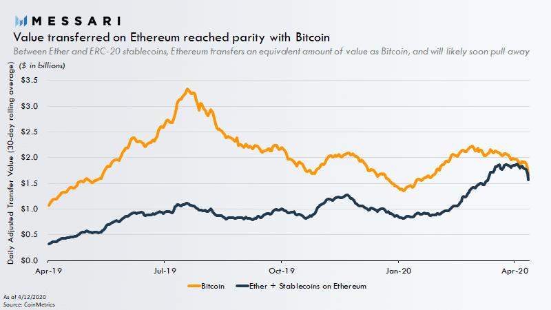 Messari bitcoin ethereum