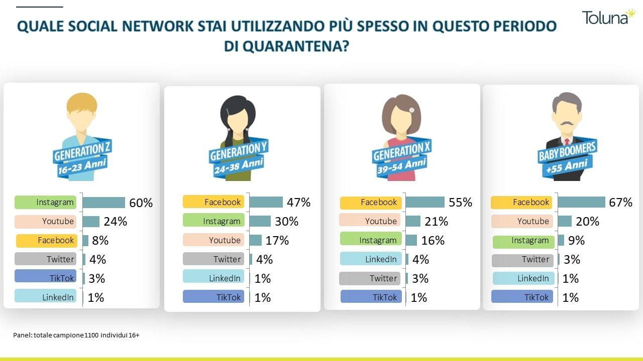 social survey toluna
