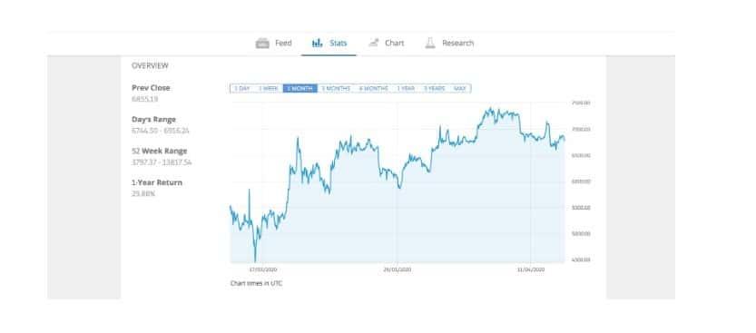 bitcoin uptrend