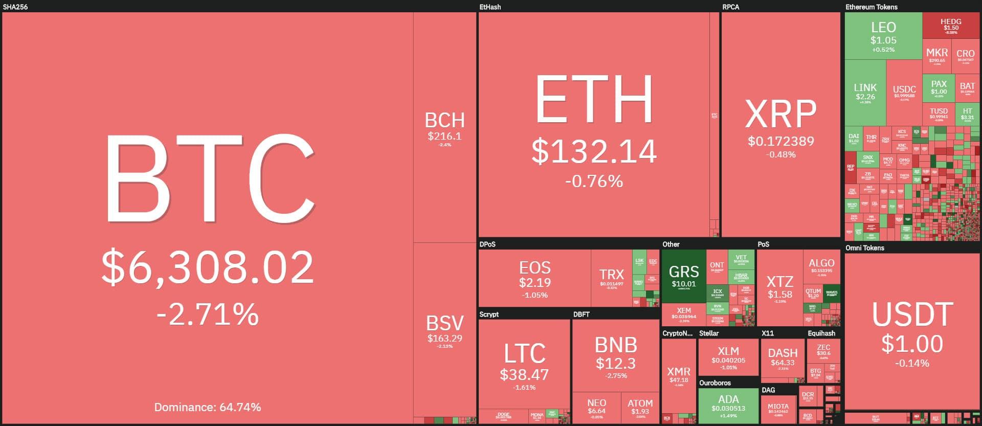 coin360 20200401