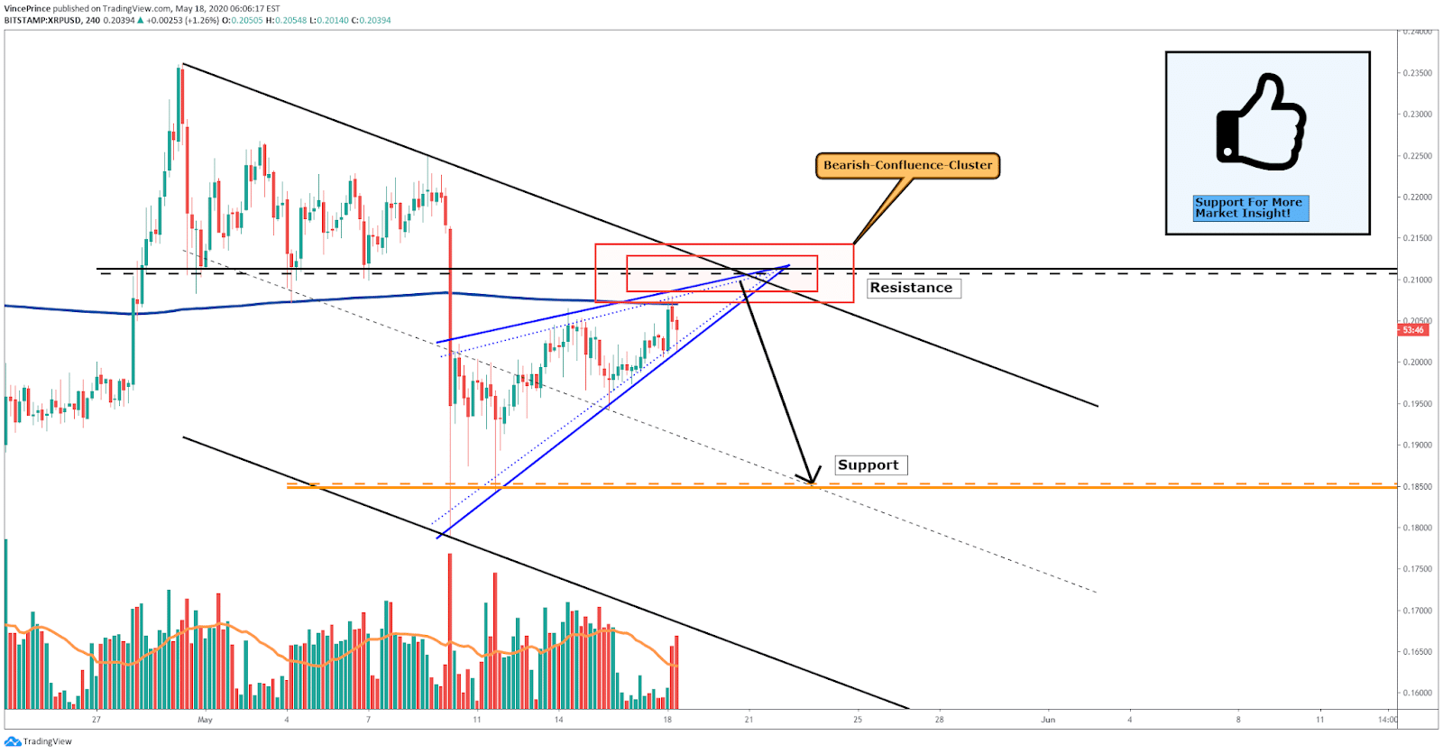 Ripple tradingview