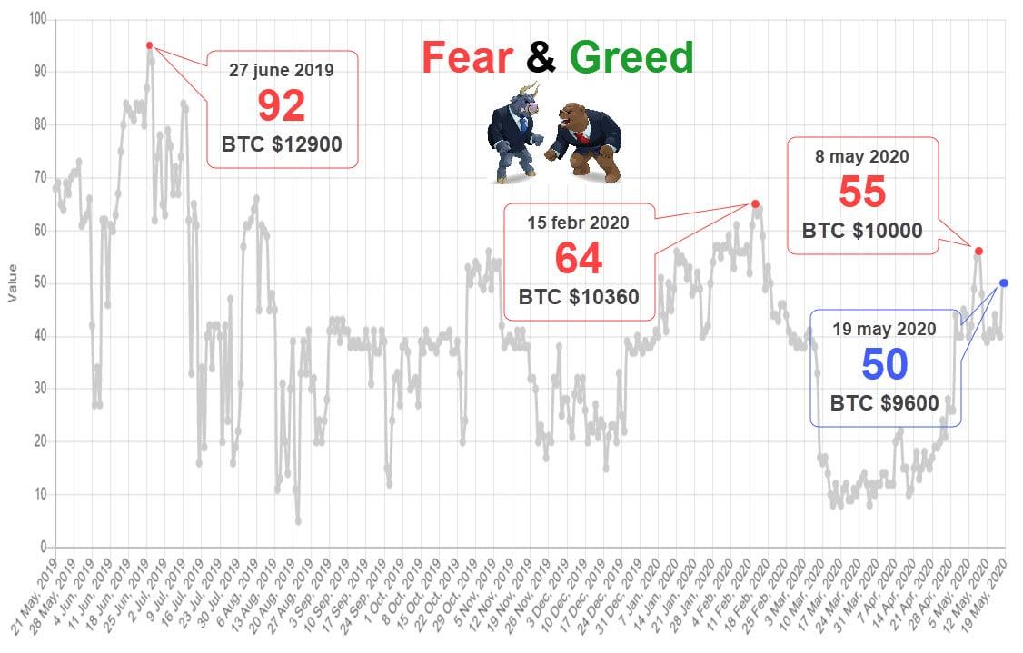 Fear&Greed 20200519